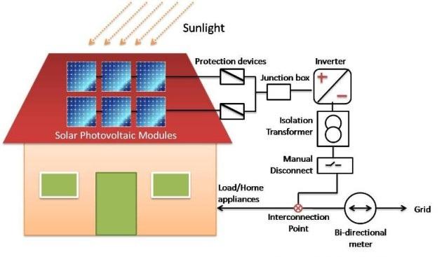 krane-solar-rooftop-model